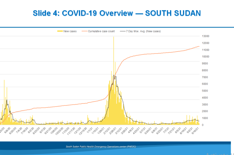Western Equatoria emerges as COVID-19 hotspot